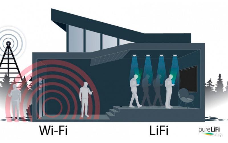 La nueva Tecnología LiFi basada en LEDs