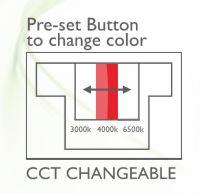 Sistema CCT