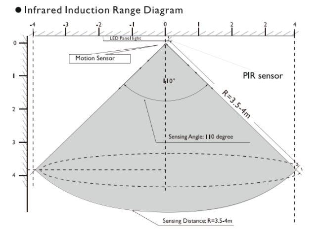 Plafones LED con sensor