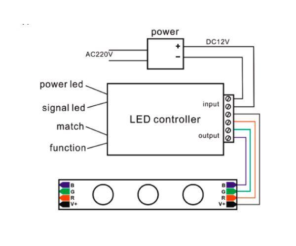 Aplicacion controlador led