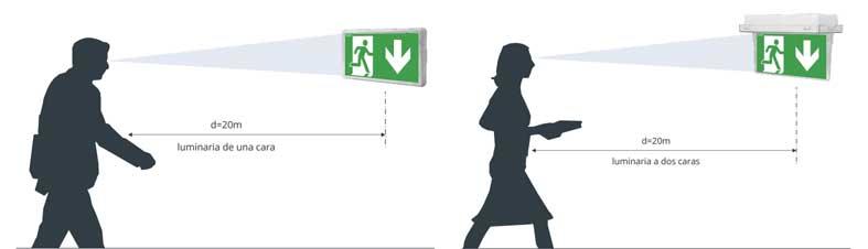 figuras representando la distancia de visión de la luz de emergencia LED EXIT Awex