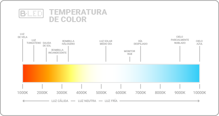 temperatura de color luz led