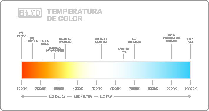 temperatura de color luz led
