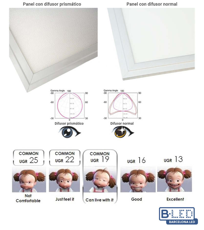 Panel LED de superficie