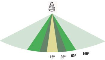 LED B·LED la Cómo elegir correcta– lámpara Blog EDIW29YH