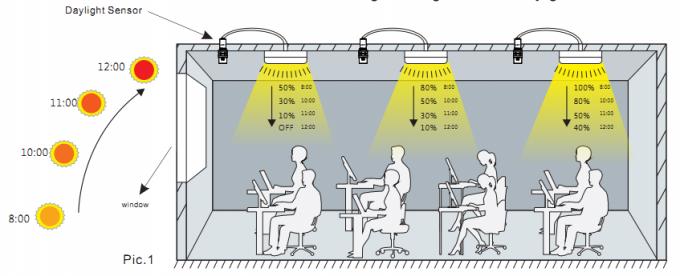 Sensor de Luz para iluminación oficina