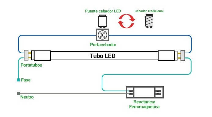 tubo fluorescente led